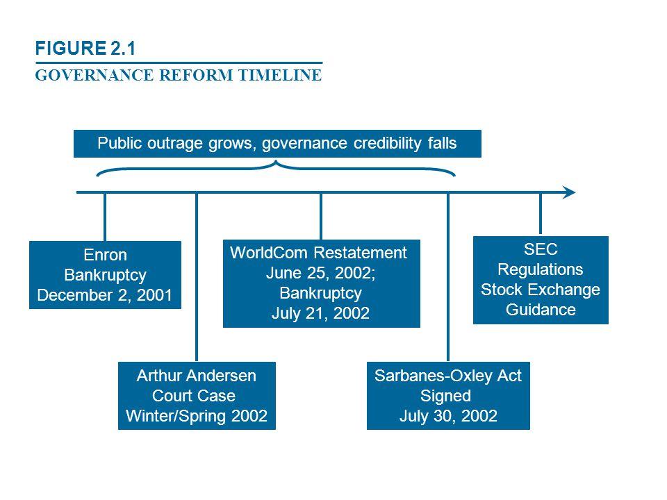 Enron Bankruptcy December 2, 2001 Arthur Andersen Court Case Winter/Spring 2002 WorldCom Restatement June 25, 2002; Bankruptcy July 21, 2002 Sarbanes-