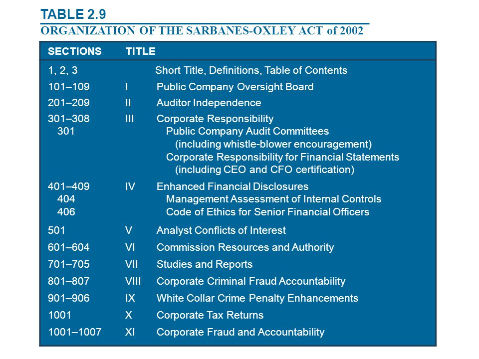 TABLE 2.9 ORGANIZATION OF THE SARBANES-OXLEY ACT of 2002 SECTIONSTITLE 1, 2, 3Short Title, Definitions, Table of Contents 101–109IPublic Company Overs