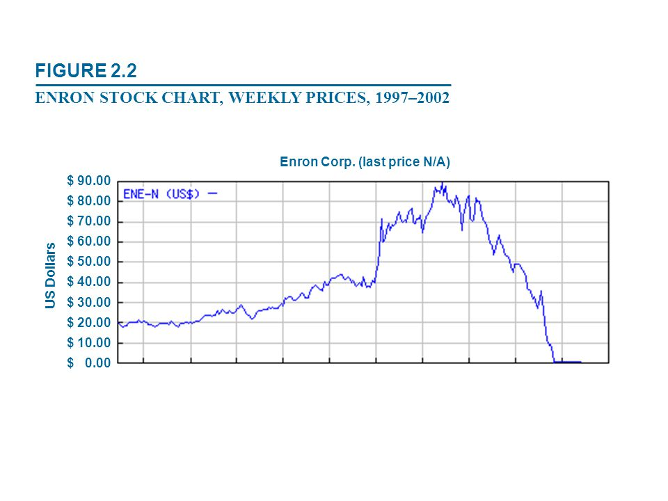 $ 90.00 $ 80.00 $ 70.00 $ 60.00 $ 50.00 $ 40.00 $ 30.00 $ 20.00 $ 10.00 $ 0.00 Enron Corp. (last price N/A) US Dollars FIGURE 2.2 ENRON STOCK CHART, W