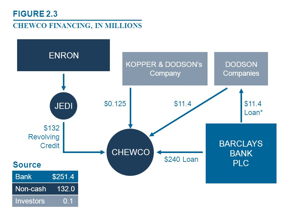 SPE SCHEMEPURPOSEIMPACT Chewco/JEDI Syndicated investment Off balance sheet liabilities hidden ($628 million) Revenues recognized early Profits on own shares LJM Provided market for assets Artificial profits Off balance sheet liabilities hidden Equity overstated ($1.2 billion) LJM1/RhythmsInvestment hedge Unrecognized losses ($508 million) LJM2/RaptorsInvestment hedge Unrecognized losses ($544 million) TABLE 2.1 ENRON'S KEY SPECIAL PURPOSE ENTITIES (SPEs)
