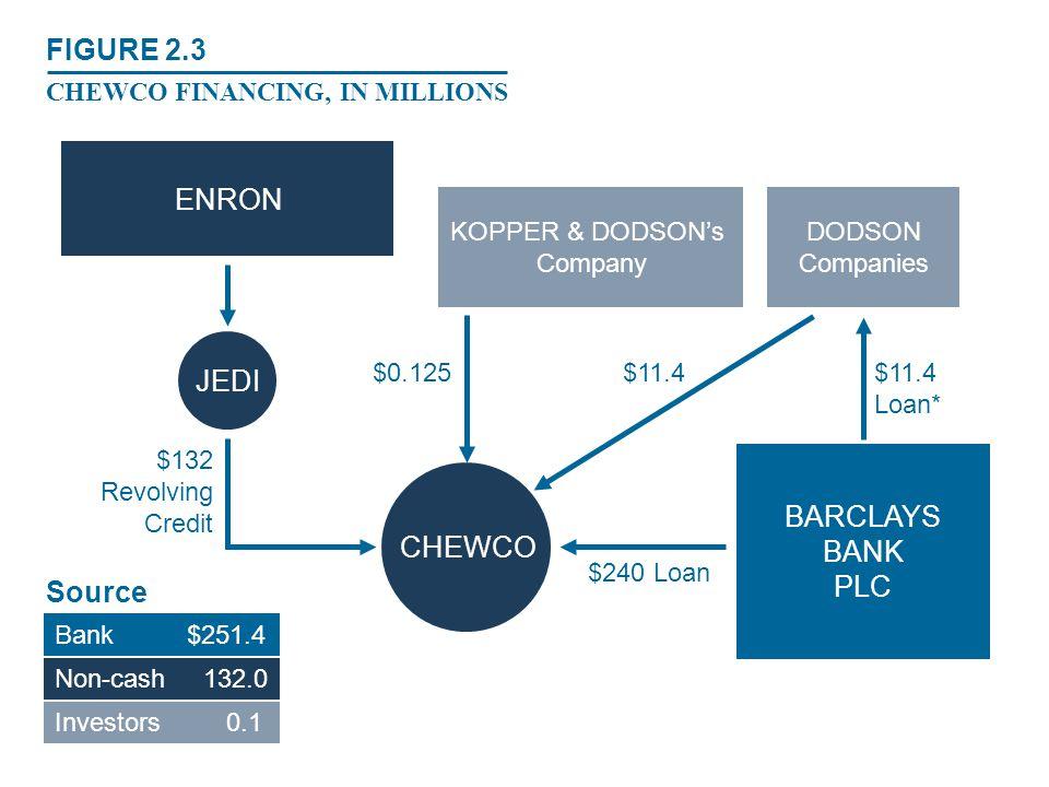 $132 Revolving Credit $240 Loan $11.4 Loan* $11.4$0.125 Source s Bank $251.4 Non-cash 132.0 Investors 0.1 BARCLAYS BANK PLC KOPPER & DODSON's Company