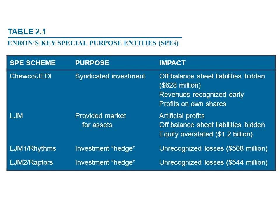 SPE SCHEMEPURPOSEIMPACT Chewco/JEDI Syndicated investment Off balance sheet liabilities hidden ($628 million) Revenues recognized early Profits on own