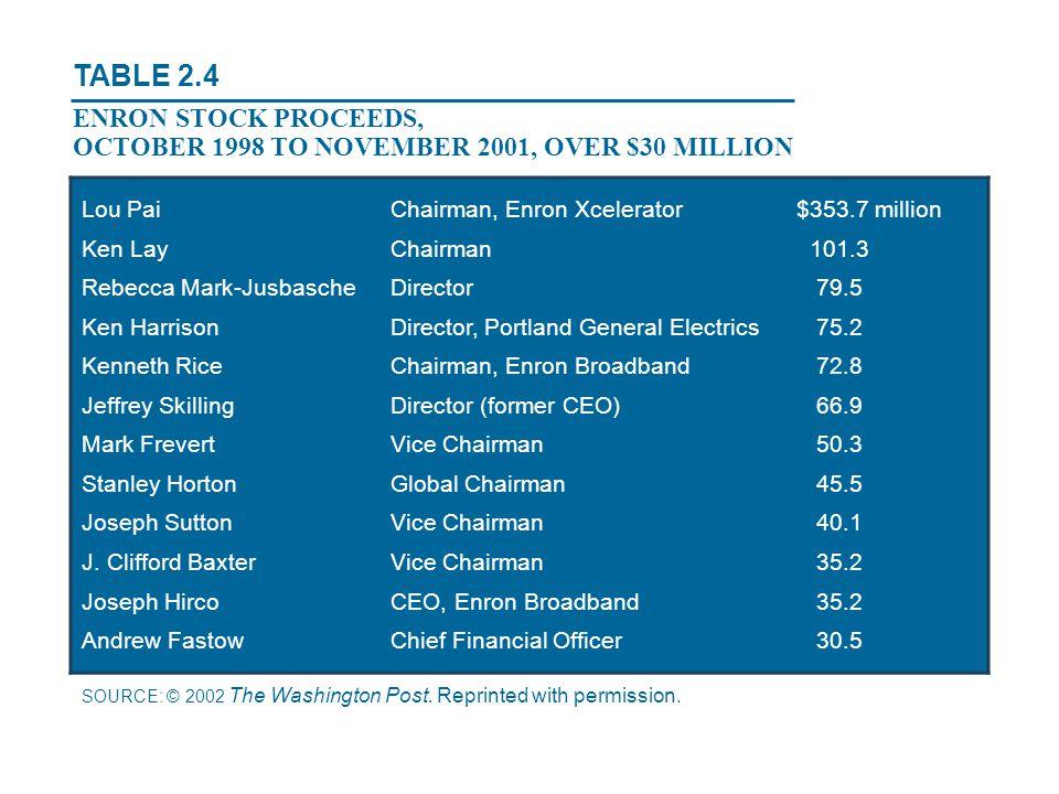 Lou PaiChairman, Enron Xcelerator$353.7 million Ken LayChairman 101.3 Rebecca Mark-JusbascheDirector 79.5 Ken HarrisonDirector, Portland General Elect