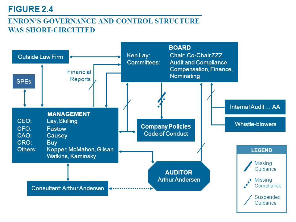 FIGURE 2.4 ENRON'S GOVERNANCE AND CONTROL STRUCTURE WAS SHORT-CIRCUITED Outside Law Firm SPEs CEO:Lay, Skilling CFO:Fastow CAO:Causey CRO:Buy Others:K