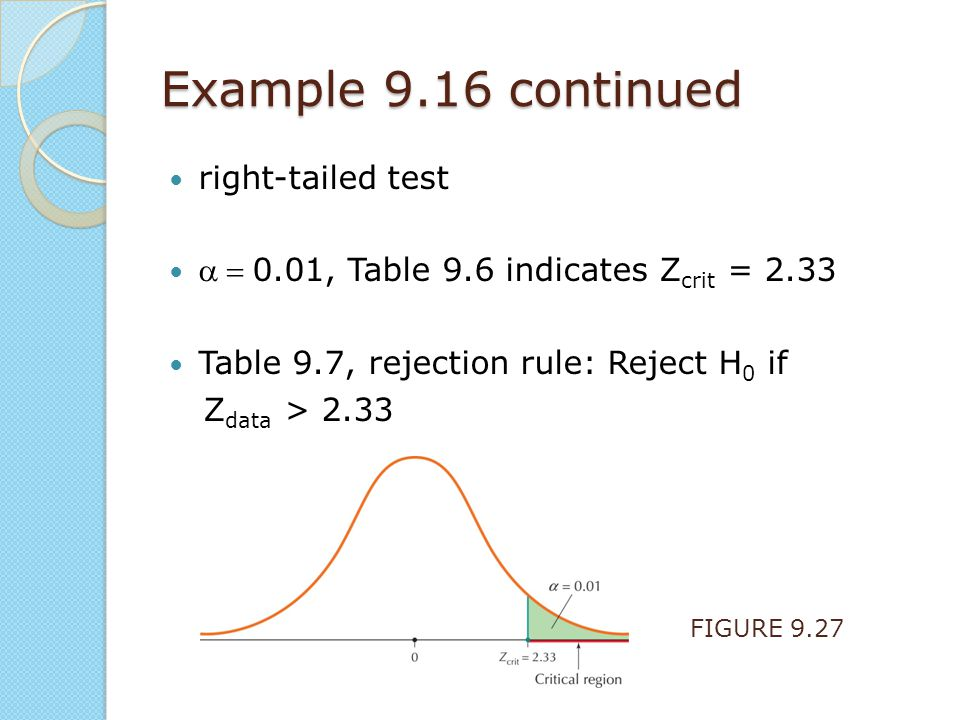 Example 9.16 continued right-tailed test 0.01, Table 9.6 indicates Z crit = 2.33 Table 9.7, rejection rule: Reject H 0 if Z data > 2.33 FIGURE 9.2