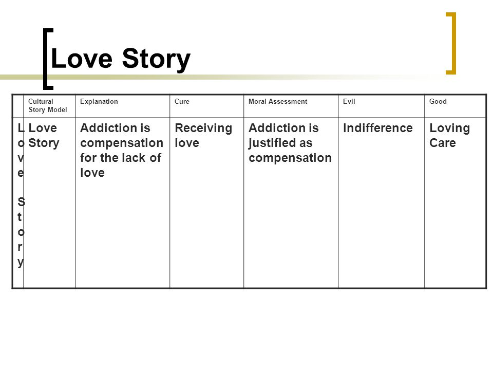 Love Story Cultural Story Model ExplanationCureMoral AssessmentEvilGood Love StoryLove Story Love Story Addiction is compensation for the lack of love Receiving love Addiction is justified as compensation IndifferenceLoving Care