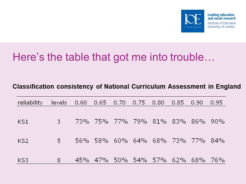 Here's the table that got me into trouble… Classification consistency of National Curriculum Assessment in England