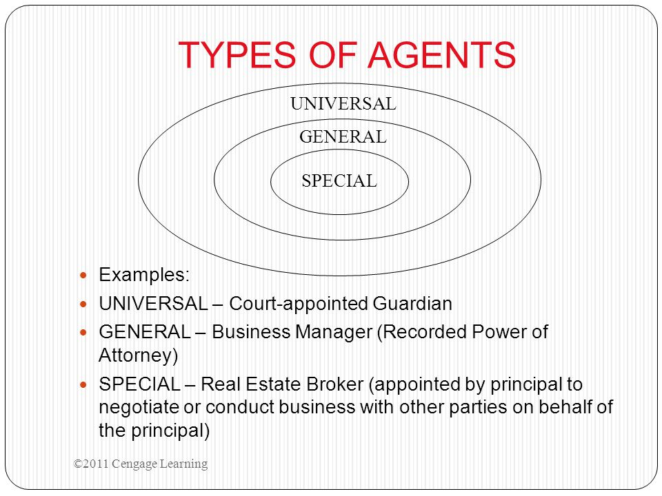 Parties to the AGENCY LISTING Contract PRINCIPAL (Seller – property owner) appoints to find AGENT (Licensed real estate Broker) THIRD PARTY (Buyer) ©2011 Cengage Learning