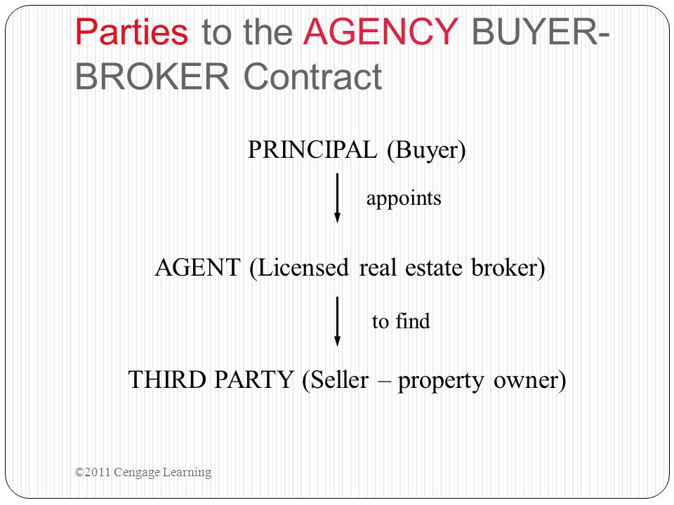 Parties to the AGENCY BUYER- BROKER Contract PRINCIPAL (Buyer) appoints to find AGENT (Licensed real estate broker) THIRD PARTY (Seller – property own