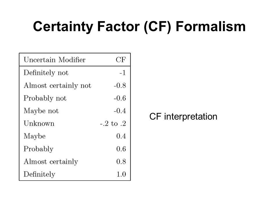 Certainty Factor (CF) Formalism CF interpretation