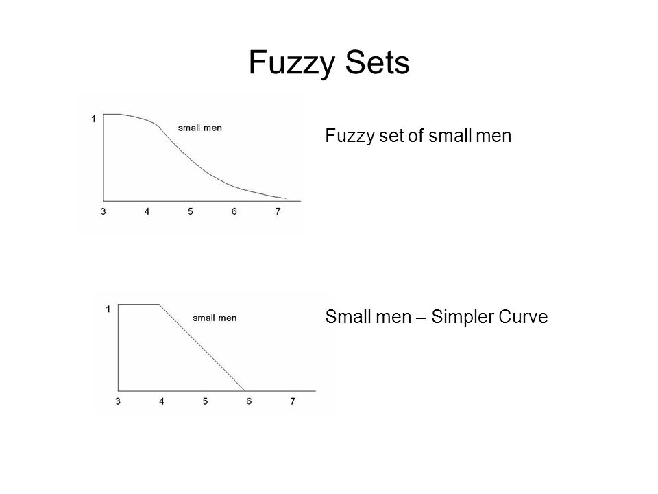 Fuzzy Sets The following figure shows the representation of three fuzzy sets for small, medium and tall men.