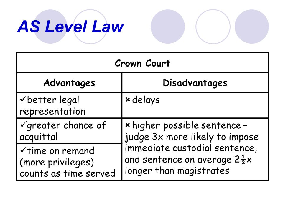 AS Level Law Crown Court AdvantagesDisadvantages better legal representation  delays greater chance of acquittal  higher possible sentence – judge 3x more likely to impose immediate custodial sentence, and sentence on average 2½x longer than magistrates time on remand (more privileges) counts as time served