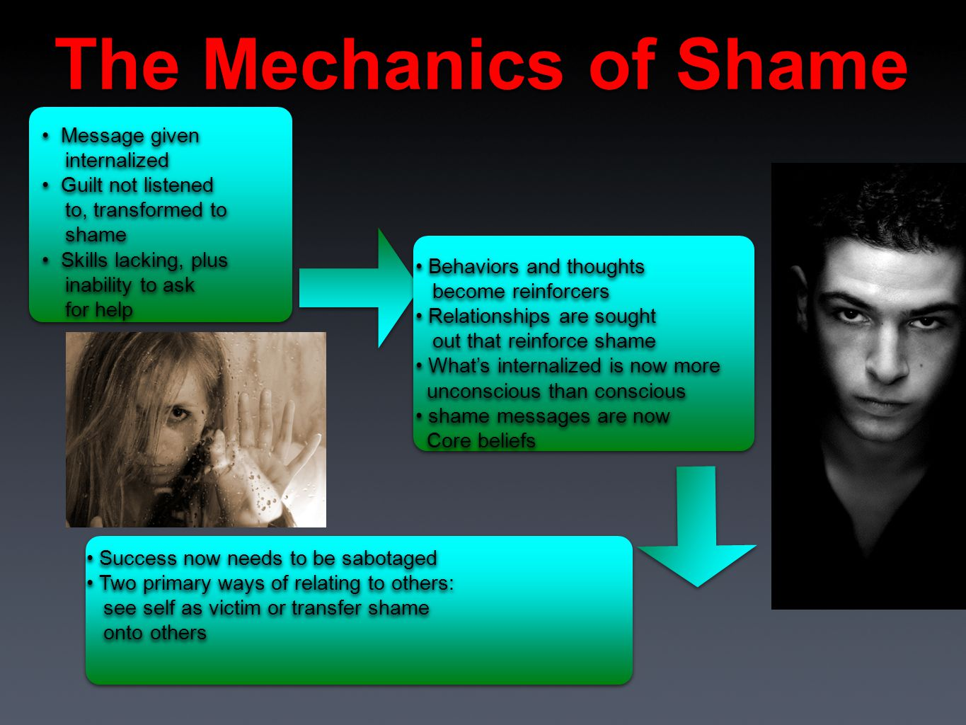 The Mechanics of Shame Message given internalized Guilt not listened to, transformed to shame Skills lacking, plus inability to ask for help Message g