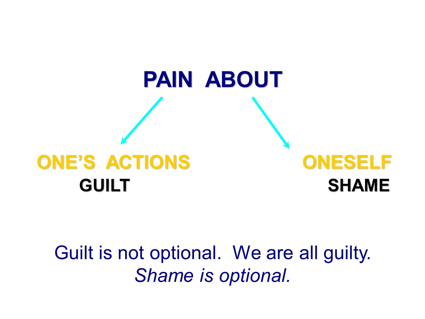 PAIN ABOUT ONE'S ACTIONS ONESELF GUILT SHAME GUILT SHAME Guilt is not optional. We are all guilty. Shame is optional.
