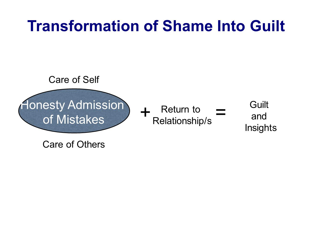 Care of Self Care of Others Honesty Admission of Mistakes + Return to Relationship/s = Guilt and Insights Transformation of Shame Into Guilt