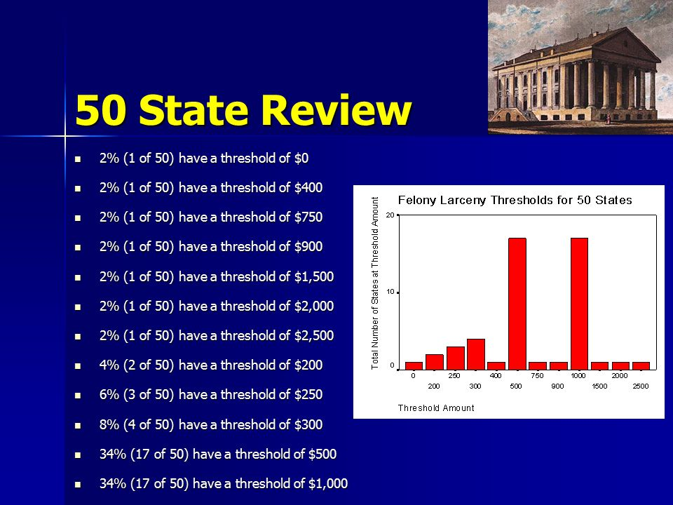 50 State Review 2% (1 of 50) have a threshold of $0 2% (1 of 50) have a threshold of $0 2% (1 of 50) have a threshold of $400 2% (1 of 50) have a threshold of $400 2% (1 of 50) have a threshold of $750 2% (1 of 50) have a threshold of $750 2% (1 of 50) have a threshold of $900 2% (1 of 50) have a threshold of $900 2% (1 of 50) have a threshold of $1,500 2% (1 of 50) have a threshold of $1,500 2% (1 of 50) have a threshold of $2,000 2% (1 of 50) have a threshold of $2,000 2% (1 of 50) have a threshold of $2,500 2% (1 of 50) have a threshold of $2,500 4% (2 of 50) have a threshold of $200 4% (2 of 50) have a threshold of $200 6% (3 of 50) have a threshold of $250 6% (3 of 50) have a threshold of $250 8% (4 of 50) have a threshold of $300 8% (4 of 50) have a threshold of $300 34% (17 of 50) have a threshold of $500 34% (17 of 50) have a threshold of $500 34% (17 of 50) have a threshold of $1,000 34% (17 of 50) have a threshold of $1,000