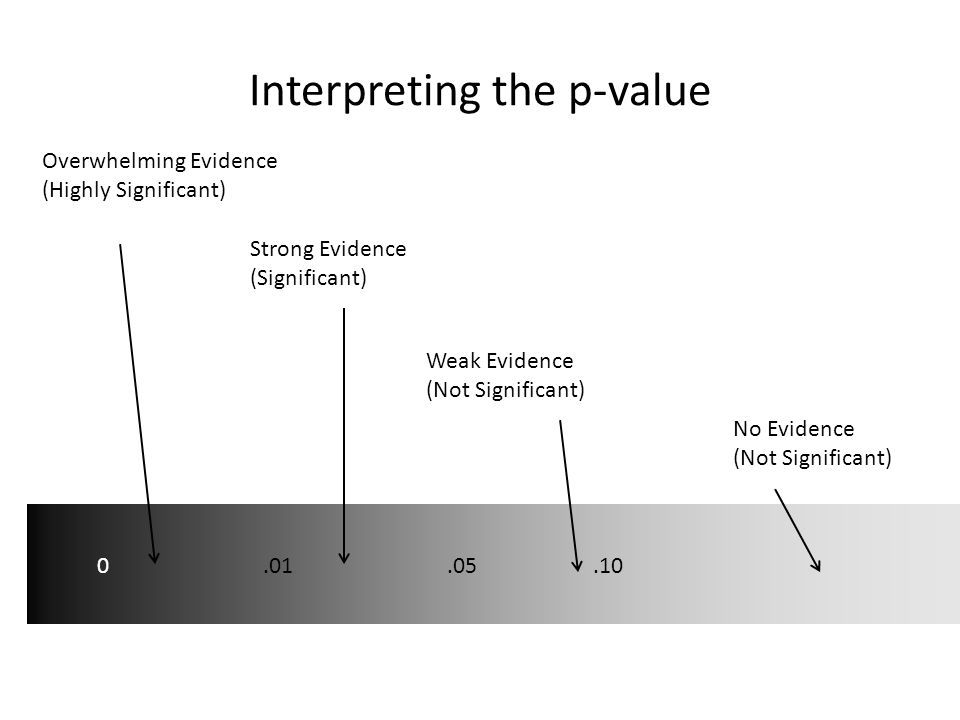 Interpreting the p-value Overwhelming Evidence (Highly Significant) Strong Evidence (Significant) Weak Evidence (Not Significant) No Evidence (Not Sig