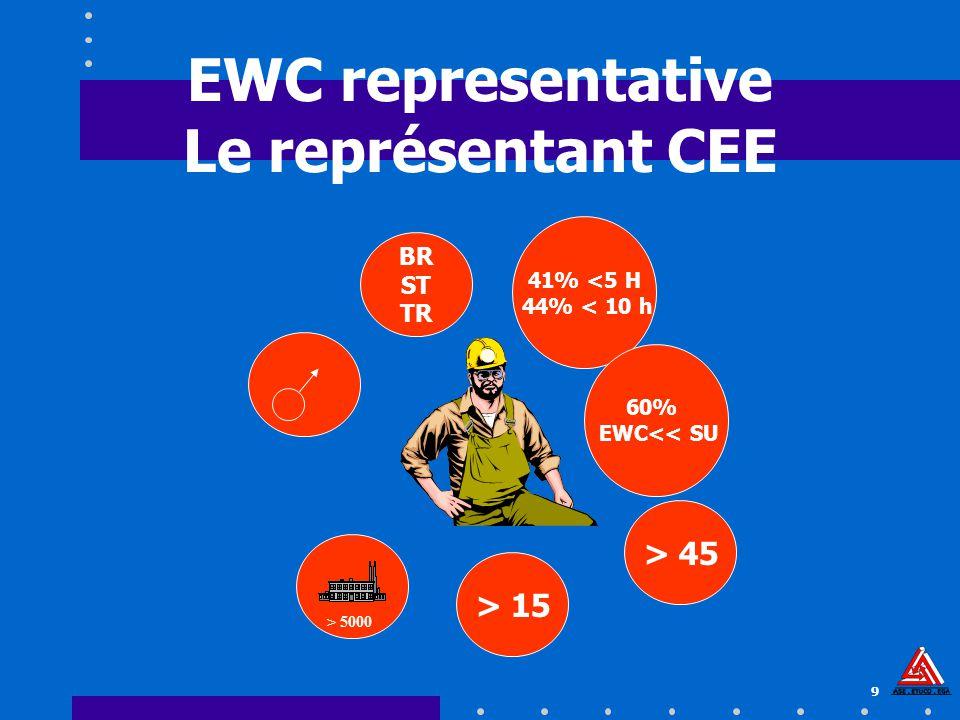 9 EWC representative Le représentant CEE > 45 > 15 BR ST TR > 5000 41% <5 H 44% < 10 h 60% EWC<< SU