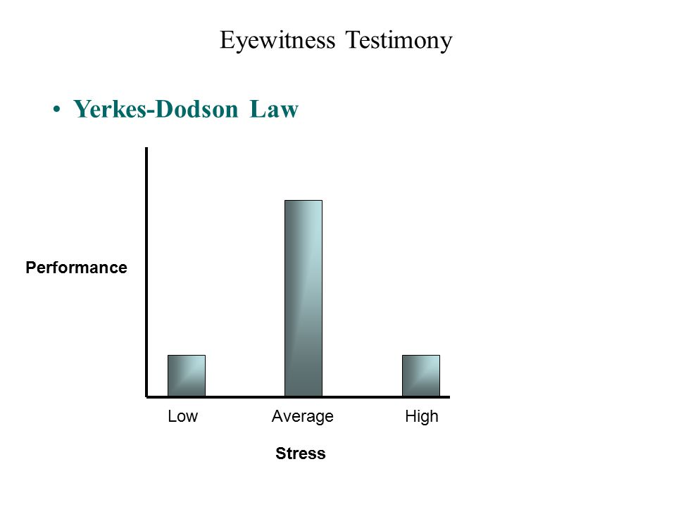 Eyewitness Testimony Yerkes-Dodson Law Stress Low Average High Performance