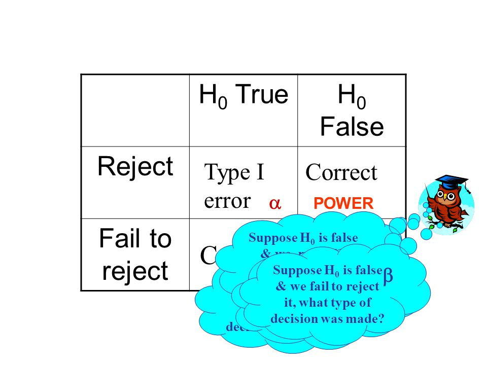H 0 TrueH 0 False Reject Fail to reject Type I error Correct Type II error Suppose H 0 is true & we fail to reject it, what type of decision was made.