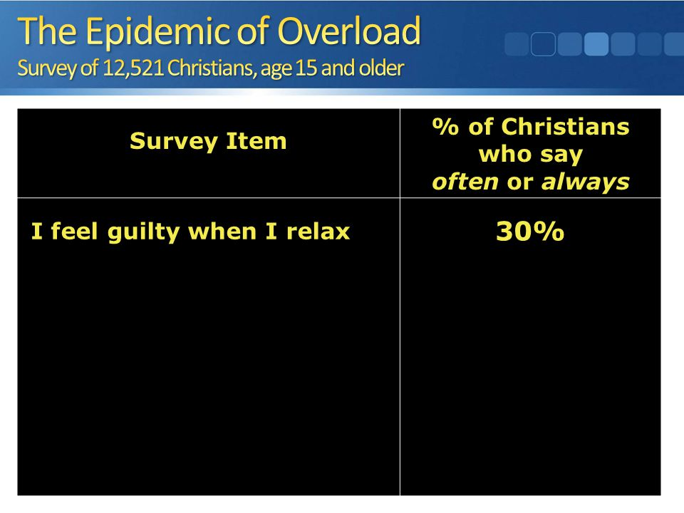 Survey Item % of Christians who say often or always I feel guilty when I relax 30% When I don't need to hurry, I tend to hurry anyway