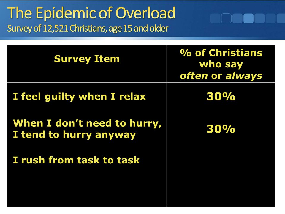 Survey Item % of Christians who say often or always I feel guilty when I relax 30% When I don't need to hurry, I tend to hurry anyway 30% I rush from task to task