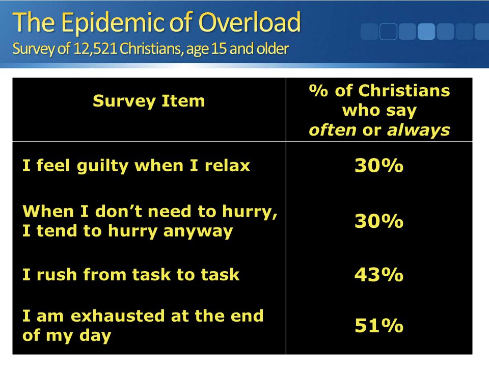 Survey Item % of Christians who say often or always I feel guilty when I relax 30% When I don't need to hurry, I tend to hurry anyway 30% I rush from task to task 43% I am exhausted at the end of my day 51%