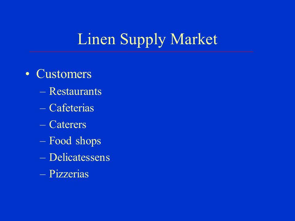 Linen Supply Market Geographic area –New York City metropolitan area