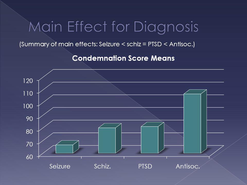 (Summary of main effects: Seizure < schiz = PTSD < Antisoc.)