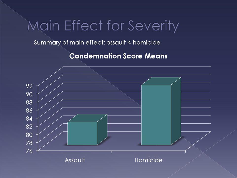 Summary of main effect: assault < homicide