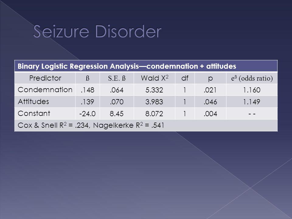 Binary Logistic Regression Analysis—condemnation + attitudes Predictor ßS.E.