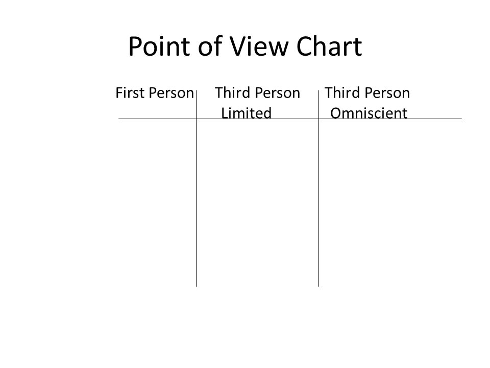Excerpt B is an example of First Person Point of View.