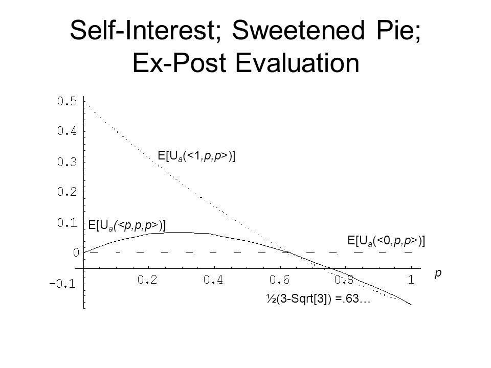 Self-Interest; Sweetened Pie; Ex-Post Evaluation E[U a ( )] ½(3-Sqrt[3]) =.63… p