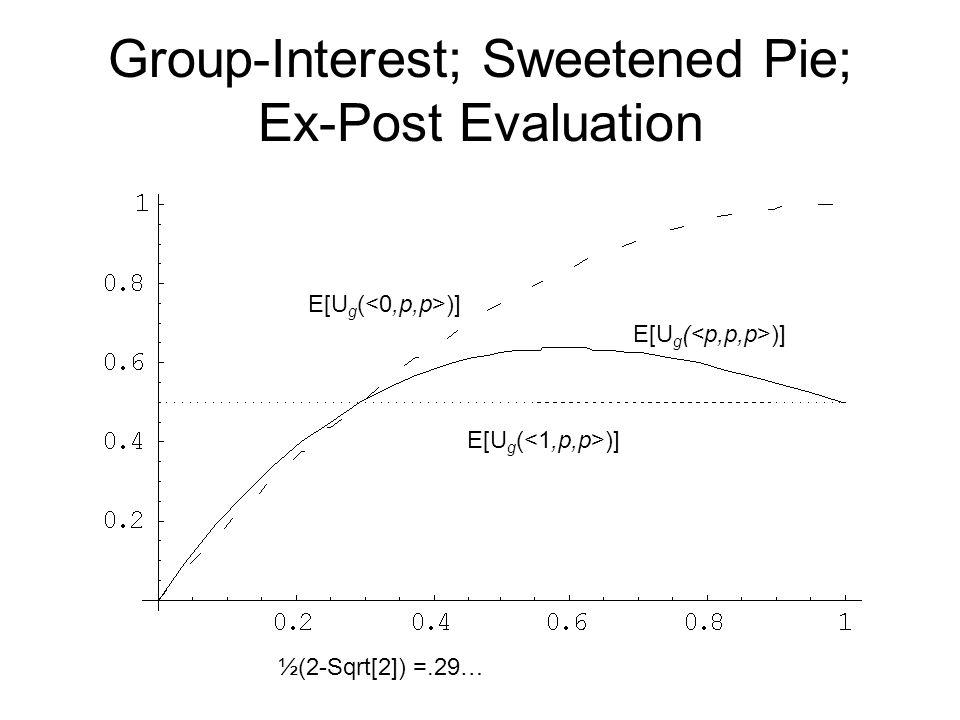 Group-Interest; Sweetened Pie; Ex-Post Evaluation E[U g ( )] ½(2-Sqrt[2]) =.29…
