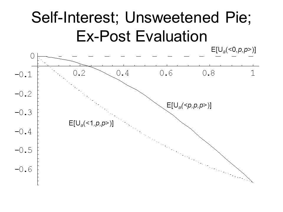 Self-Interest; Unsweetened Pie; Ex-Post Evaluation E[U a ( )]