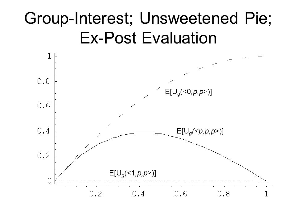 Group-Interest; Unsweetened Pie; Ex-Post Evaluation E[U g ( )]