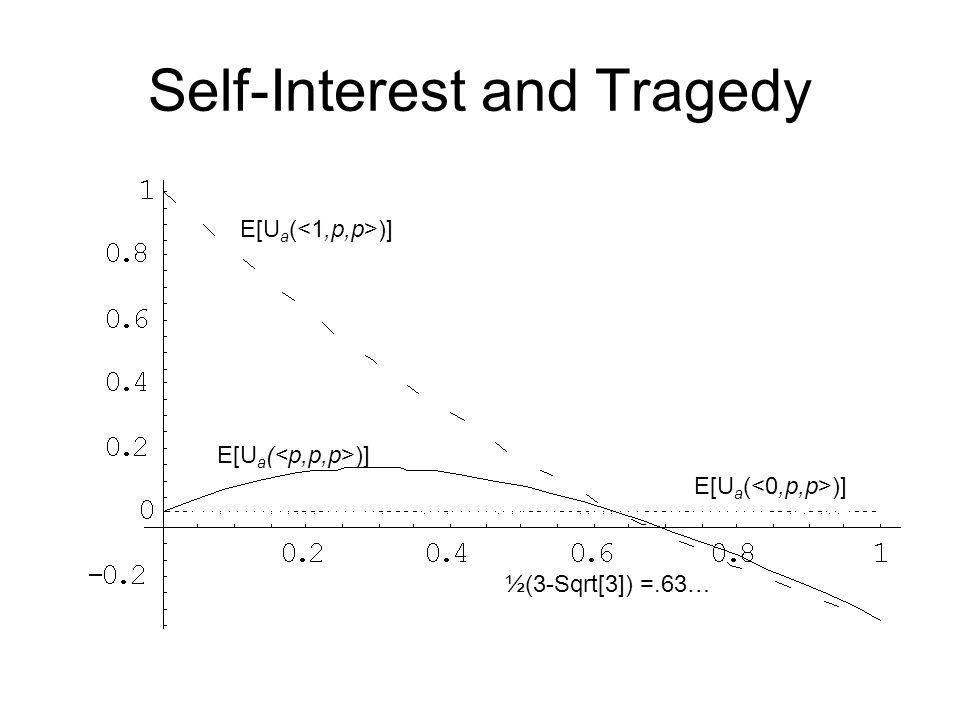 Self-Interest and Tragedy E[U a ( )] ½(3-Sqrt[3]) =.63…