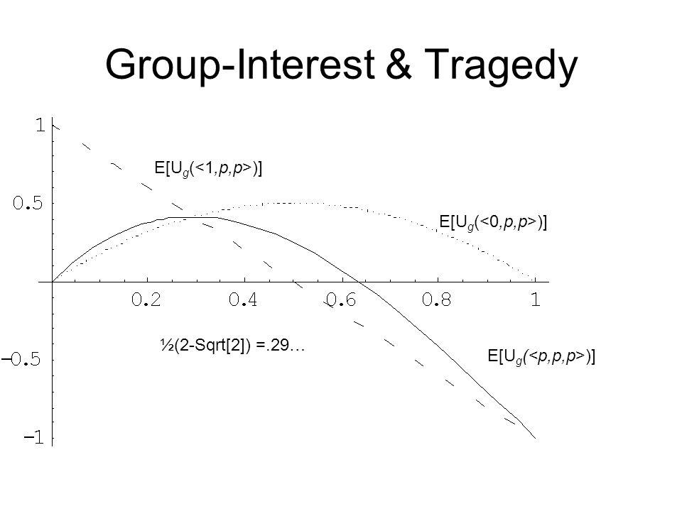 Group-Interest & Tragedy E[U g ( )] ½(2-Sqrt[2]) =.29…