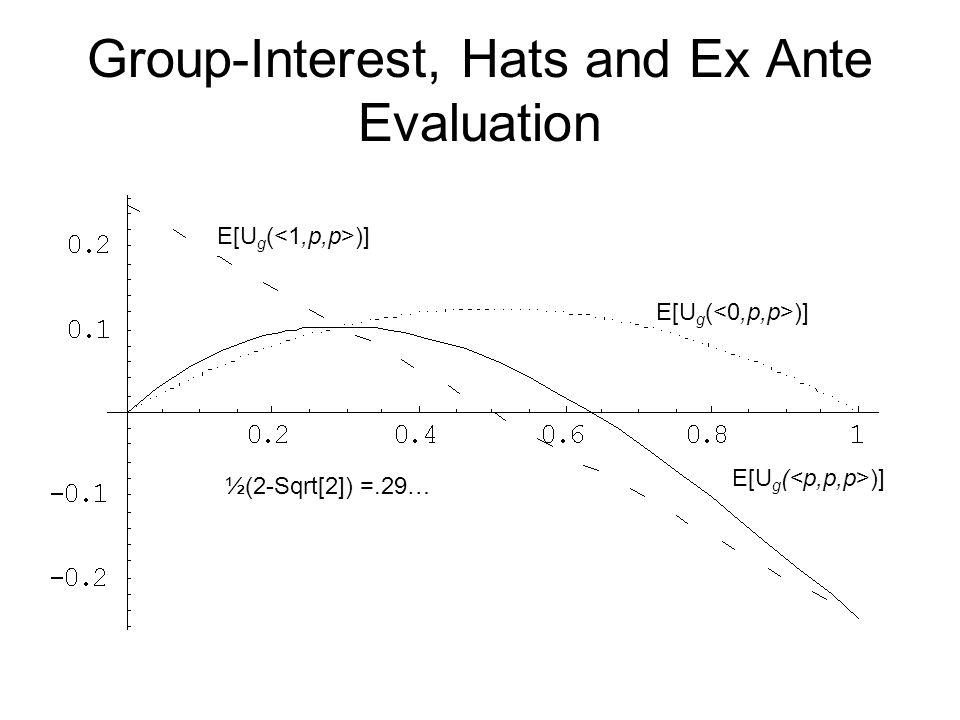 Group-Interest, Hats and Ex Ante Evaluation E[U g ( )] ½(2-Sqrt[2]) =.29…