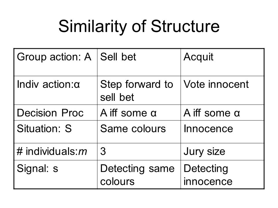 Similarity of Structure Group action: ASell betAcquit Indiv action:αStep forward to sell bet Vote innocent Decision ProcA iff some α Situation: SSame coloursInnocence # individuals:m3Jury size Signal: sDetecting same colours Detecting innocence