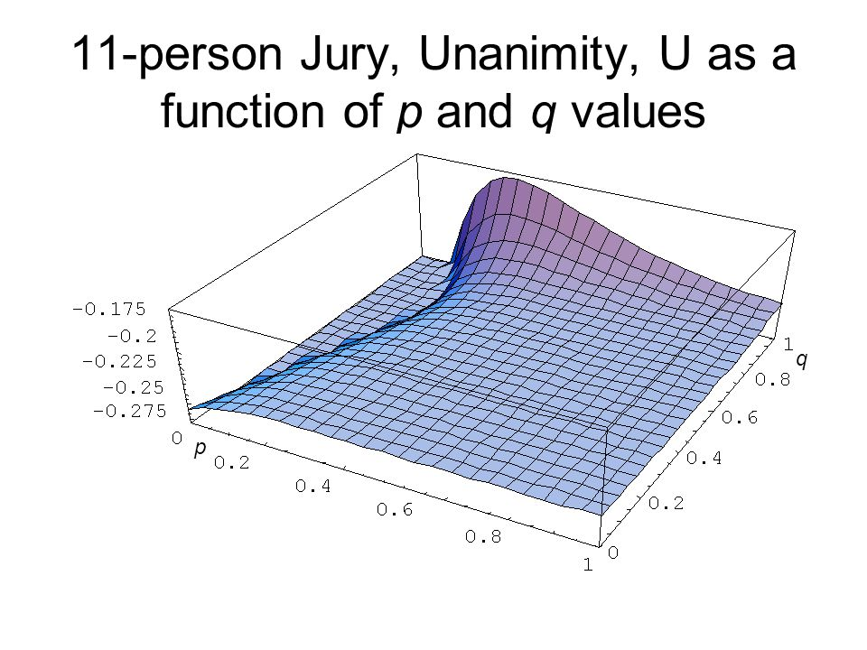 11-person Jury, Unanimity, U as a function of p and q values p q