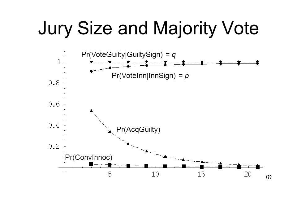 Jury Size and Majority Vote Pr(AcqGuilty) Pr(ConvInnoc) Pr(VoteInn|InnSign) = p Pr(VoteGuilty|GuiltySign) = q m