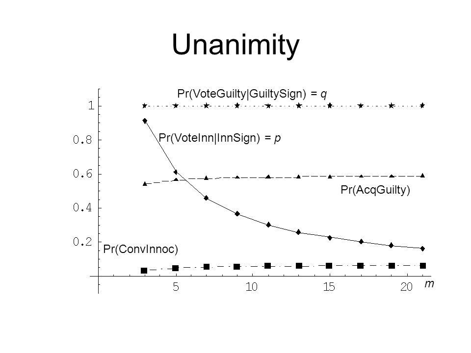 Unanimity Pr(ConvInnoc) Pr(AcqGuilty) Pr(VoteInn|InnSign) = p Pr(VoteGuilty|GuiltySign) = q m