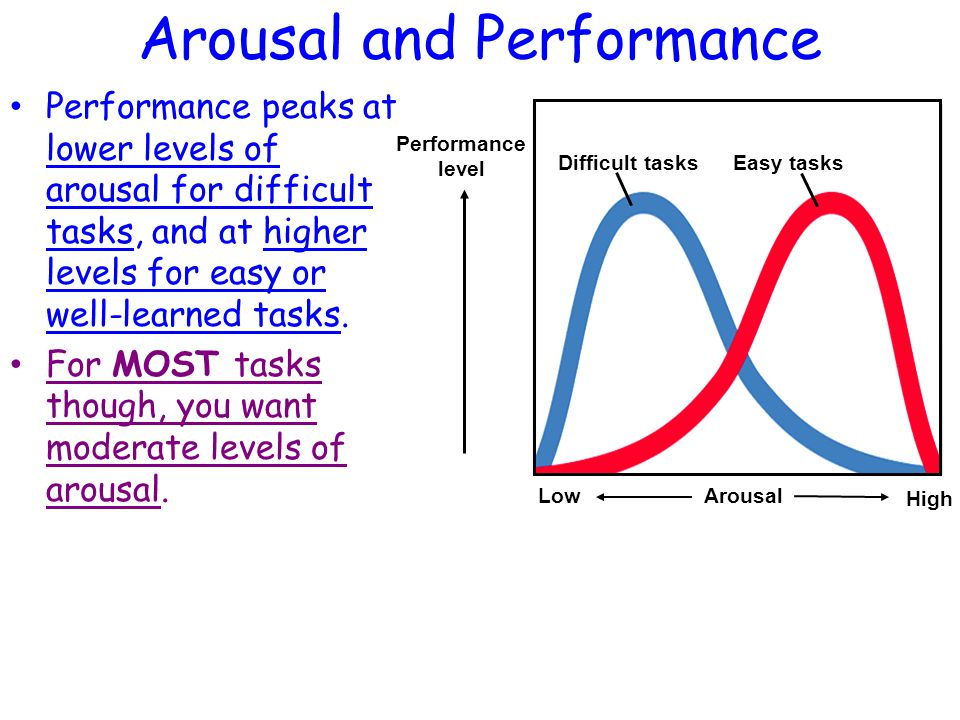 Arousal and Performance Performance peaks at lower levels of arousal for difficult tasks, and at higher levels for easy or well-learned tasks.