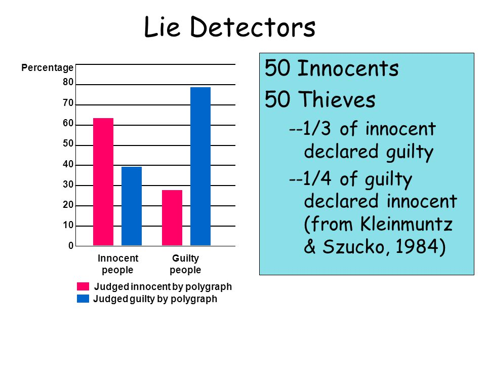 Lie Detectors 50 Innocents 50 Thieves --1/3 of innocent declared guilty --1/4 of guilty declared innocent (from Kleinmuntz & Szucko, 1984) Percentage Innocent people Guilty people 80 70 60 50 40 30 20 10 0 Judged innocent by polygraph Judged guilty by polygraph