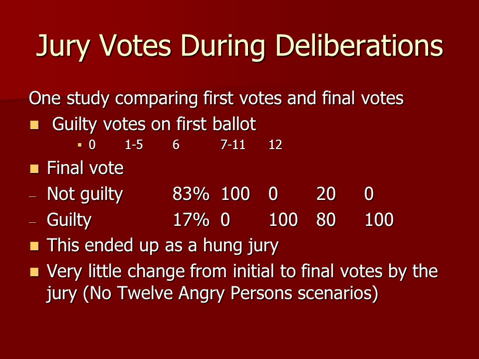 Jury Votes During Deliberations One study comparing first votes and final votes Guilty votes on first ballot Guilty votes on first ballot  0 1-56 7-11 12 Final vote Final vote – Not guilty 83%1000200 – Guilty17%010080 100 This ended up as a hung jury This ended up as a hung jury Very little change from initial to final votes by the jury (No Twelve Angry Persons scenarios) Very little change from initial to final votes by the jury (No Twelve Angry Persons scenarios)