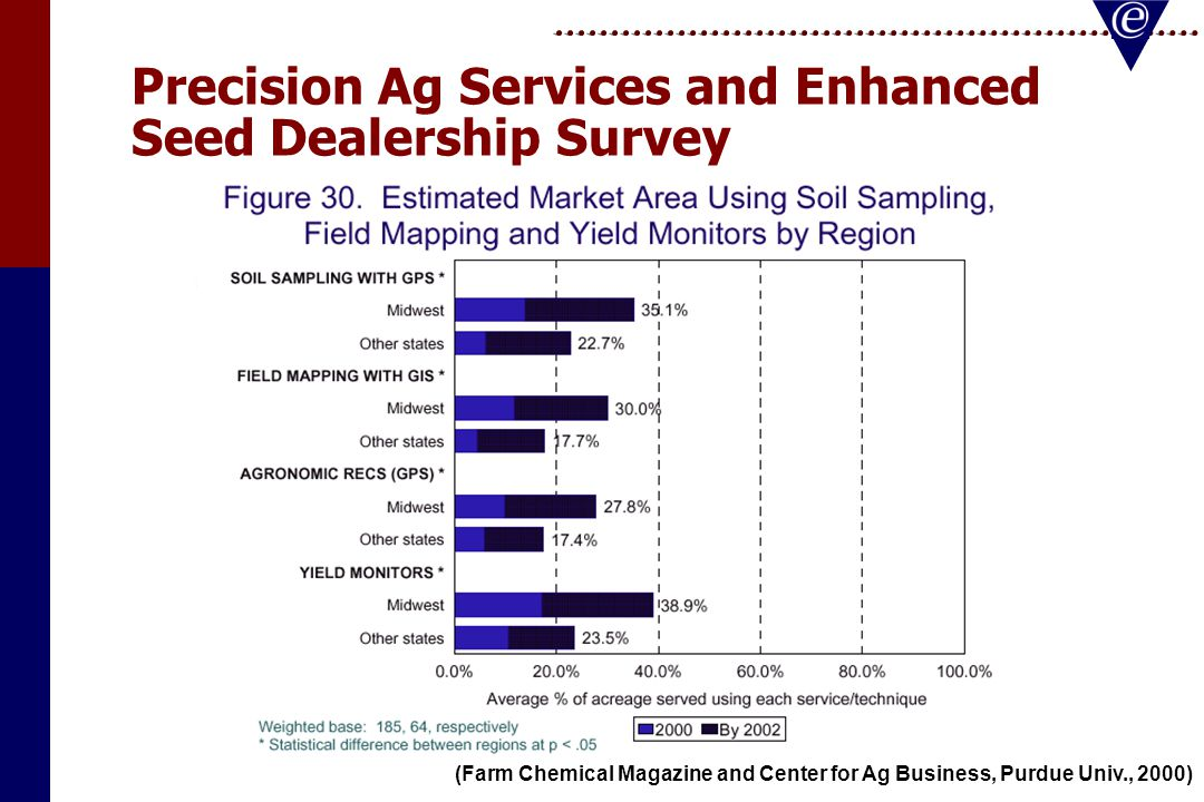 Precision Ag Services and Enhanced Seed Dealership Survey (Farm Chemical Magazine and Center for Ag Business, Purdue Univ., 2000)
