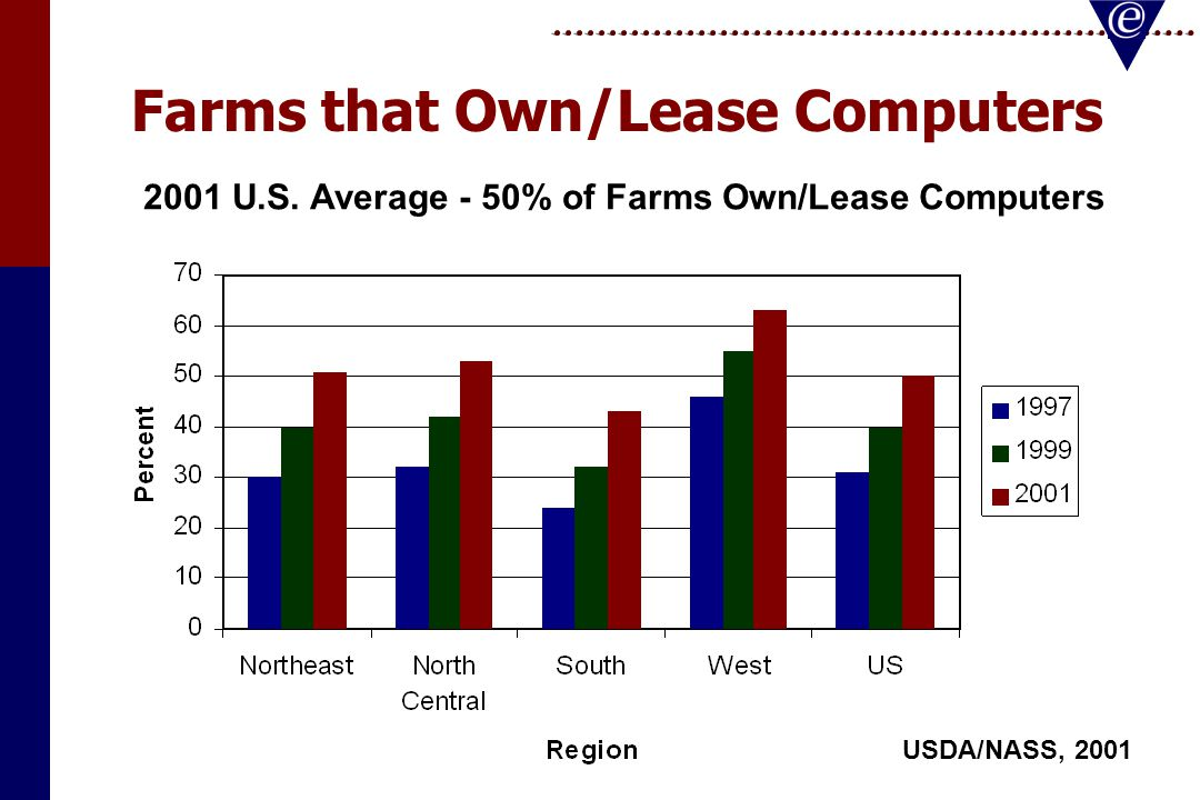 Farms that Own/Lease Computers USDA/NASS, 2001 2001 U.S. Average - 50% of Farms Own/Lease Computers