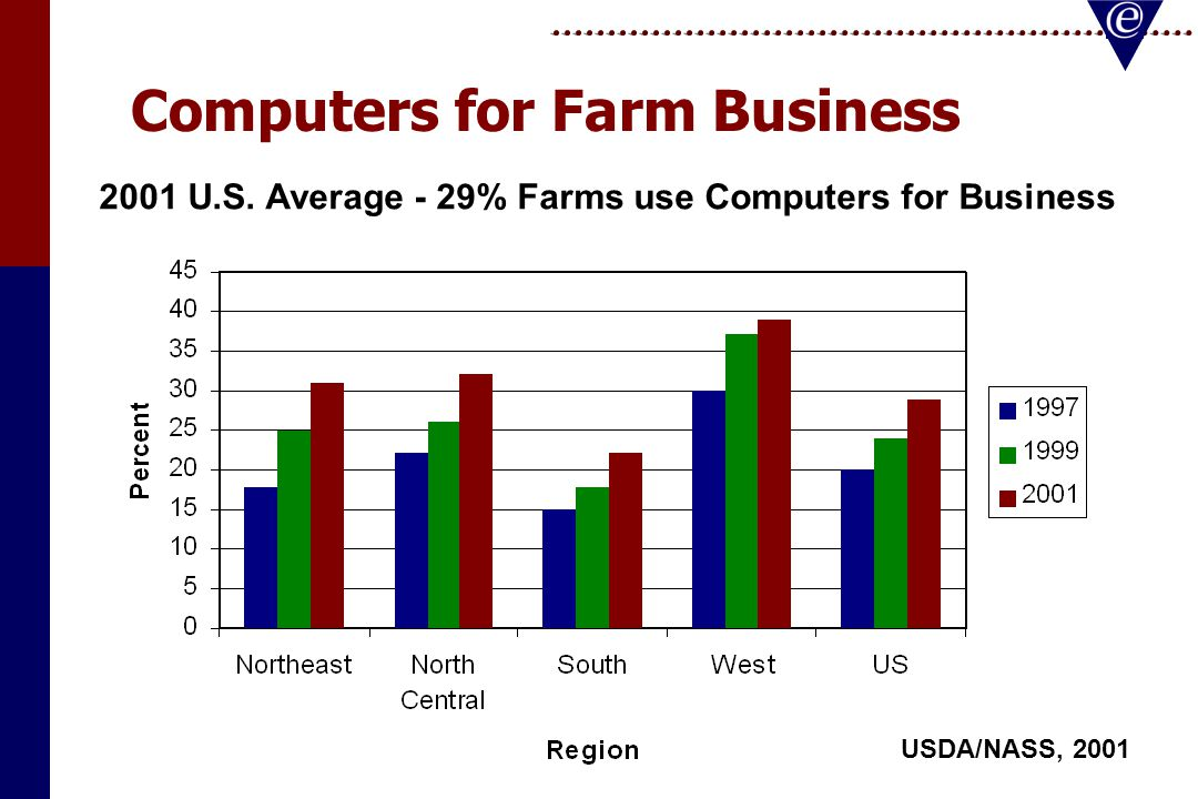 Computers for Farm Business USDA/NASS, 2001 2001 U.S.