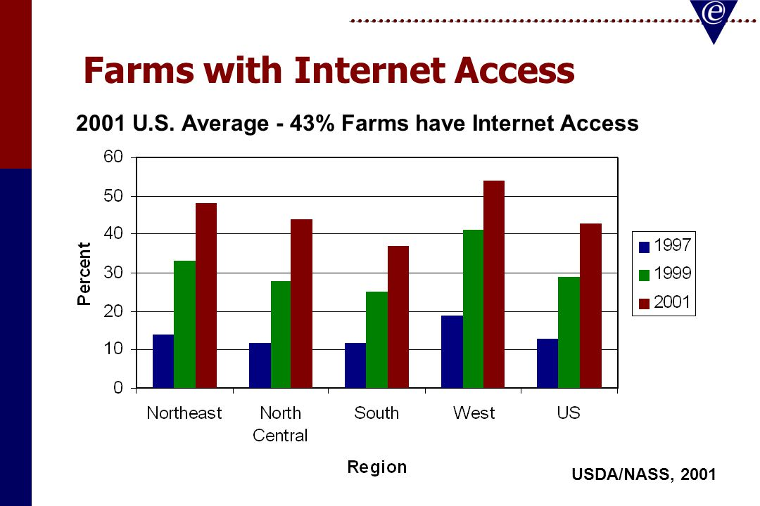 Farms with Internet Access USDA/NASS, 2001 2001 U.S. Average - 43% Farms have Internet Access